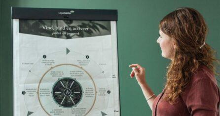 Essencio Brandingmodel Blog Potentiele klanten vinden binden activeren - Contentmarketing - Design - Branding vanuit verbinding en vertrouwen